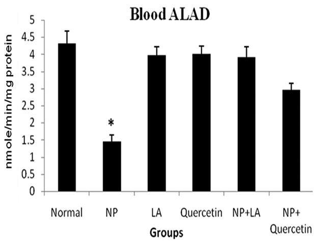 Effect of alpha lipoic acid and quercetin on blood ALAD activity after Al2O3 NP exposure in mice. * P<0.05 compared to normal animals; † P< 0.01; ‡ P < 0.05 compared to Al2O3 nanoparticle exposed group.