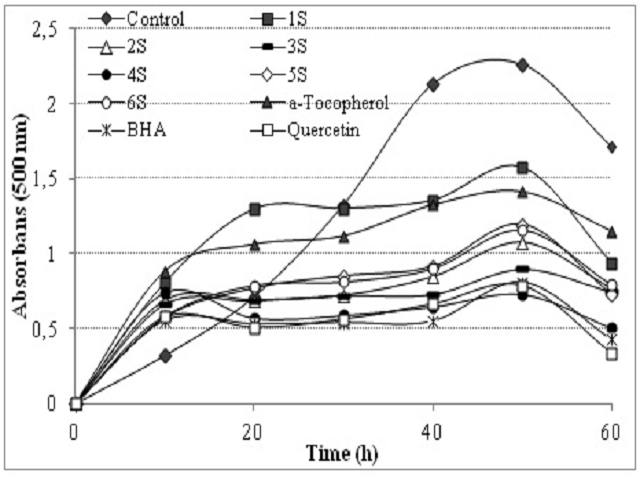 Total antioxidant activities of some phenolic compounds (1-6) (30 μg/ml) and standard antioxidant compounds such as BHA, α-tocopherol and quercetin at the concentration of 30 μg/ml (BHA: butylated hydroxyanisole).