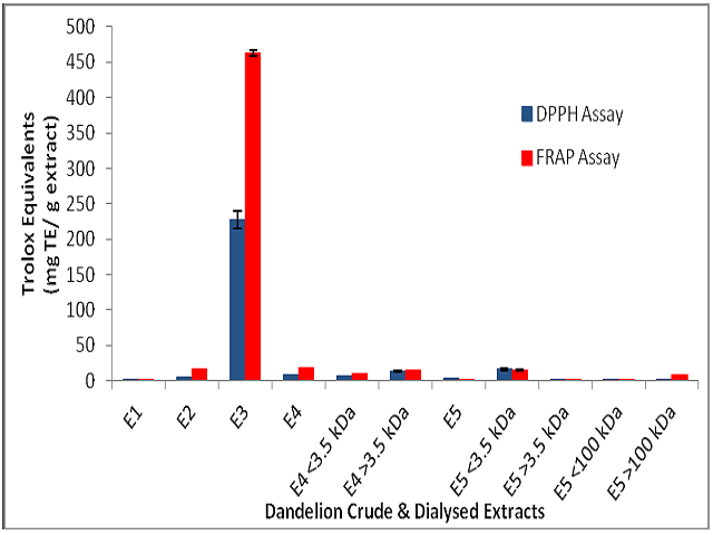 Antioxidant activities of dandelion extracts from DPPH and FRAP assays. Values are expressed in terms of Trolox Equivalents (TE). Values are means ± standard deviation (n = 3).