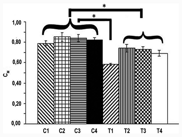 Red blood cell membrane anion permeability for chloride. Data are mean ± standard error of the mean on 10 determinations. *P < 0.05 according to one-way analysis of variance and Bonferroni post-hoc test coupled data at each time were performed. C = Control sample, T = Treated sample (Gallo et al., 2013) C1 = Control; C2 = Control + Red Wine 5, 2 mM (reducing power equivalents of gallic acid); C3 = Control + Resveratrol 5 μM; C4 = Control + Catechin 50 μM; T1 = AAPH 60 mM; T2 = AAPH 60 mM + Red Wine 5,2 mM (reducing power equivalents of gallic acid); T3 = AAPH 60 mM + Resveratrol 5 μM; T4 = AAPH 60 mM+ Catechin 50 μM