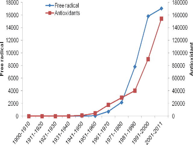 "Trend in number of articles indexed in PubMed from 1900-2011 containing the terms ""Free radical"" or ""Antioxidant"""