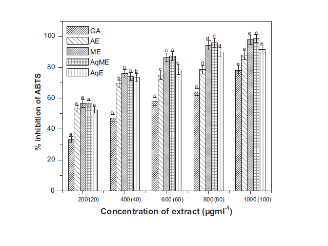 ABTS radical scavenging activities of various extracts of E. nuda. The values in parenthesis represent the concentration of gallic acid (20e100 mg ml1). Each value represents the mean of three replications  SE. The bars with different letters are significantly different from each other at P  0.05 according to Duncan's Multiple Range test.