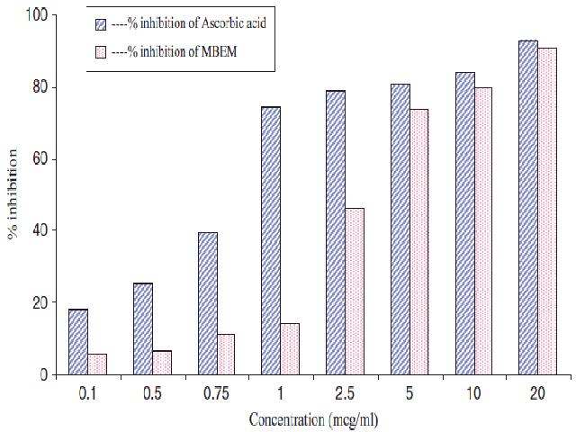 DPPH radical scavenging activity of the methanolic bark extract of Mimusops elengi
