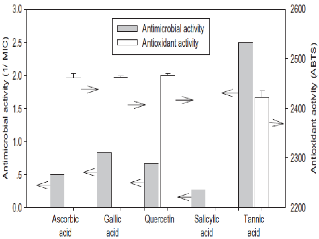 Comparison of the antioxidant capacities and antimicrobial activities of the polyphenols