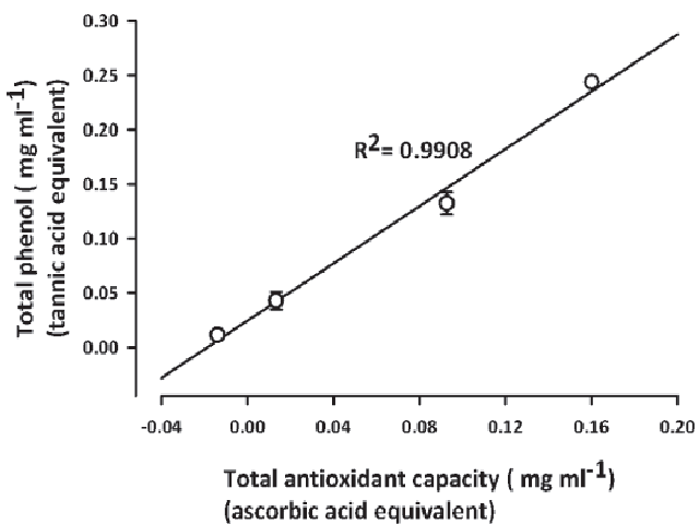 A linear regression of the total phenolic content expressed as tannic acid equivalents and total antioxidant capacity expressed as ascorbic acid equivalents of SNE (0.1-3 mg ml-1). Each point represents the mean ± s.e.m (n = 5)
