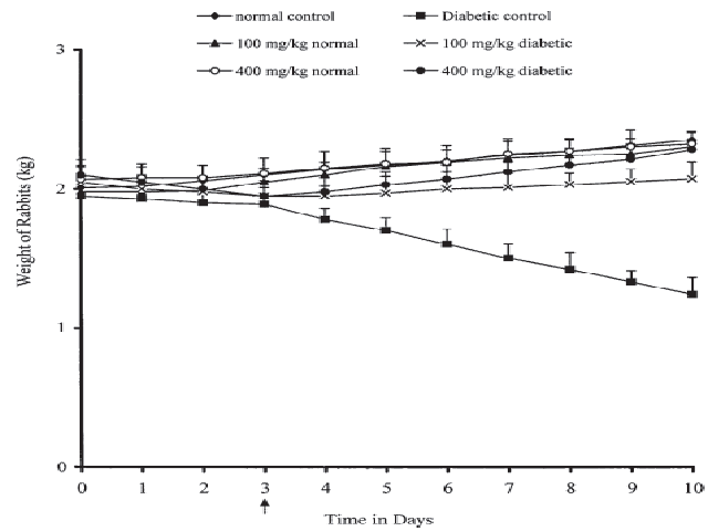 Weight of rabbits before and after V. amygdalina aqueous leaf extract administration. Values are expressed as mean ± SD, n = 5. Values were significant at P ≤ 0.05, indicates point of extract administration
