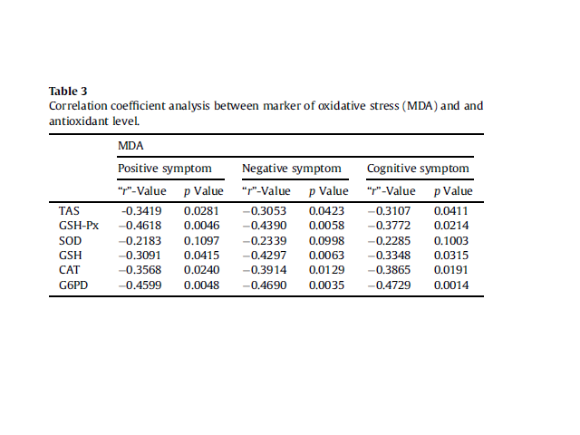 Correlation coefficient analysis between marker of oxidative stress (MDA) and and antioxidant level.