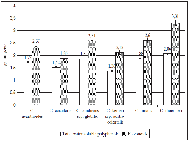 Contents (g/100 g dw) of total water soluble polyphenols and flavonoids in the studied Carduus species