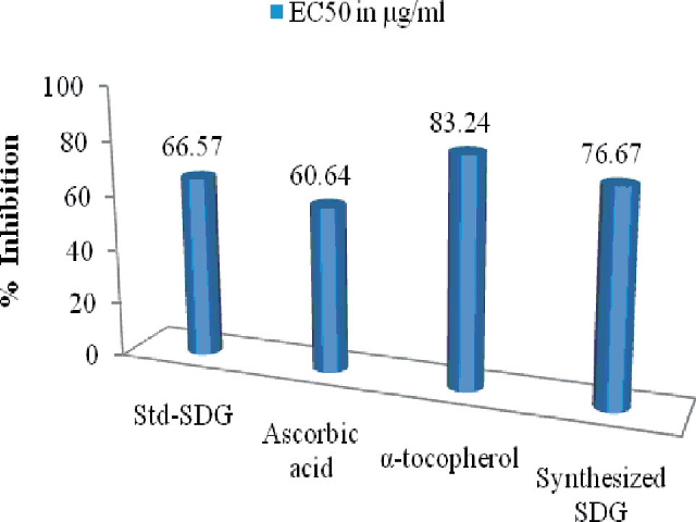 Scavenging activities of synthesized SDG, Ascorbic acid, α-tocopherol and Std-SDG against the 1,1-diphenyl-2-picryl-hydrazil (DPPH·) radical