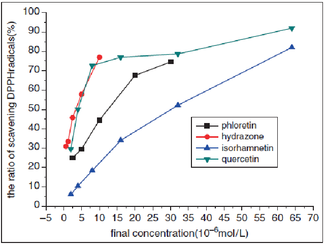 The relationship between final concentration and the ratio of scavening DPPH radicals
