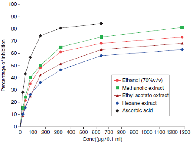 In-vitro concentration dependent percentage inhibition of Superoxide radical by different extracts of Thespesia populnea seeds