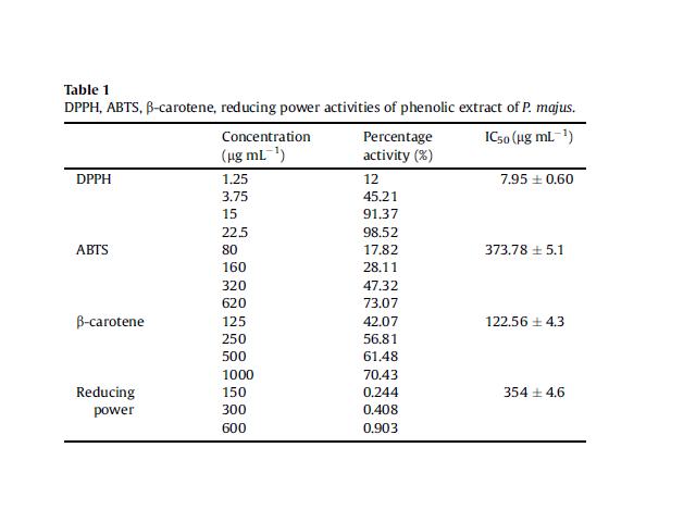 DPPH, ABTS, b-carotene, reducing power activities of phenolic extract of P. majus.