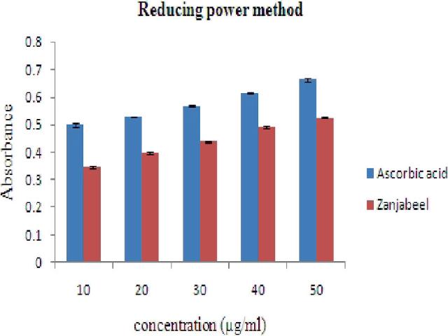 Reducing power assay