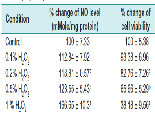 Effects of different concentrations of H2O2. Lymphocytes were treated with PTE for 4 hr