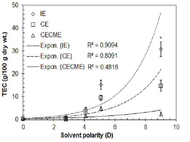 Figure 2: Polarity dependent variation in TEC of corn silk using different extraction methods.