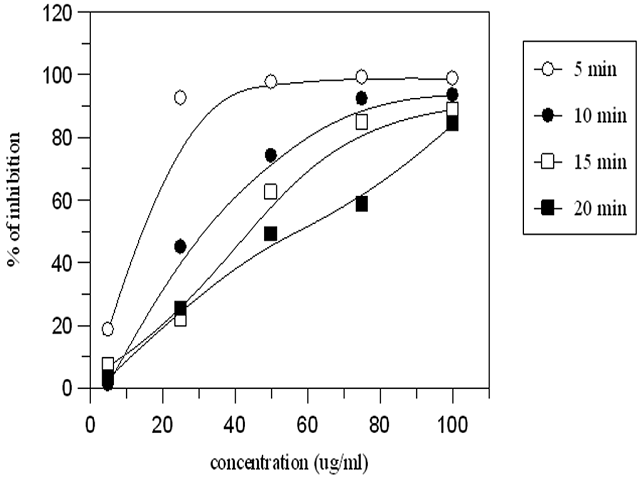 Time and concentration dependance of antioxidant activity of 2-HBA.