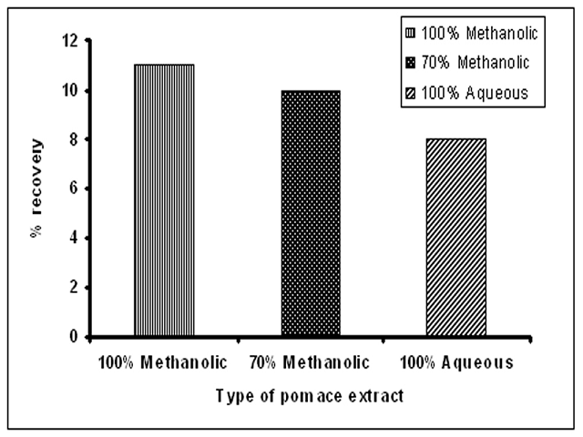 Percentage recovery of different extracts of pomace of Seabuckthorn.