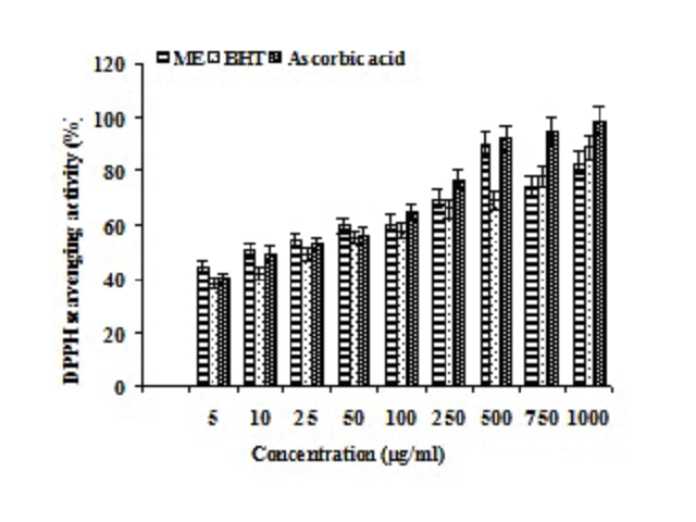 DPPH radical scavenging activity of methanolic extract of E. kologa. Data are mean ± standard deviation (n = 3).