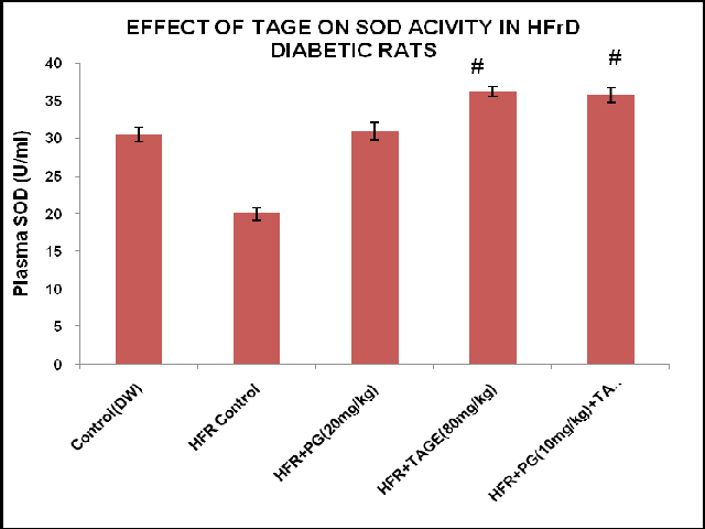Effect of Tage on SOD Activity in HFrD Diabetic Rats