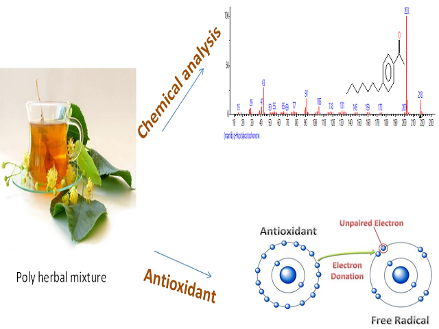 GC- MS, FTIR, UV Analysis and in vitro Antioxidant Activity of a Nigeria Poly Herbal Mixture: Pax Herbal Bitters