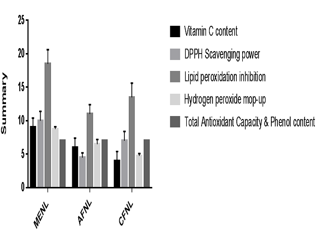 Antioxidant and Free Radical Scavenging Activities of Newbouldia laevis Leaf extracts