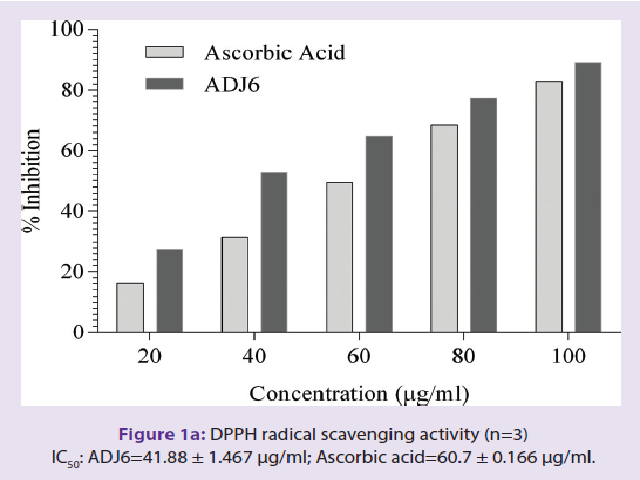 DPPH radical scavenging activity (n=3) IC50: ADJ6=41.88 ± 1.467 μg/ml; Ascorbic acid=60.7 ± 0.166 μg/ml